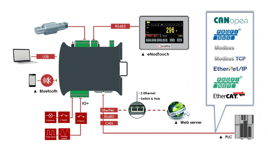 eNod4 weighing transmitter interfaces from SCAIME